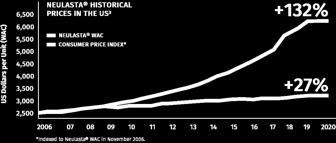 Biosimilars chart